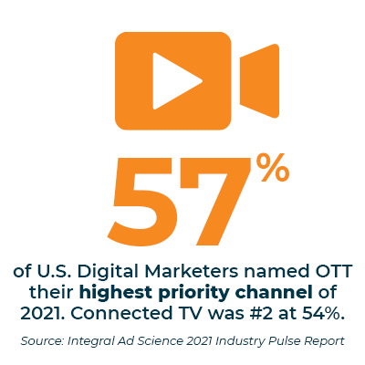 57% of U.S. Digital Marketers named OTT their highest priority channel of 2021. Connected TV was #2 at 54%. Source: Integral Ad Science 2021 Industry Pulse Report