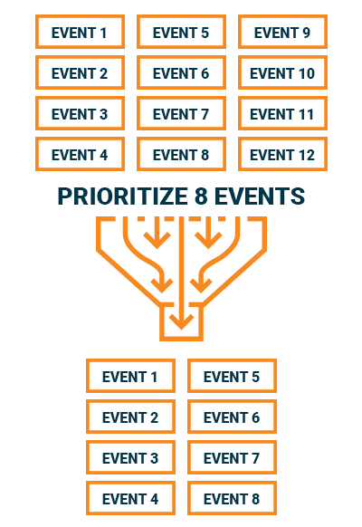 Image of prioritizing events